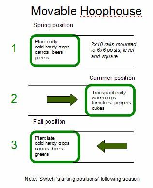 Plan for a four season hoophouse