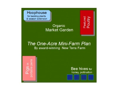 the one acre mini farm report