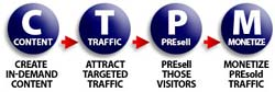 content traffic presell monetize small graphic