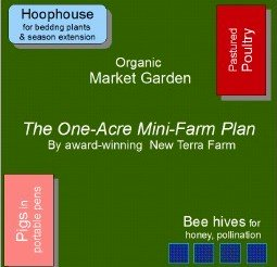 One acre farm plan